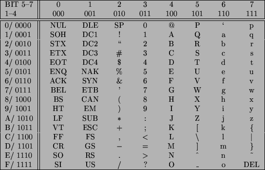 Ascii kodierung for 7 bit ascii tabelle